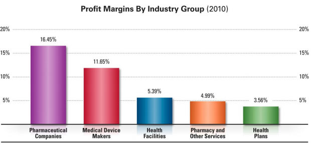 Profit margins by industry group